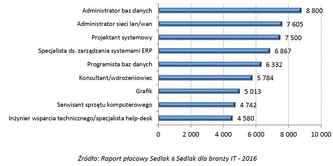 wynagrodzenia administrator baz danych