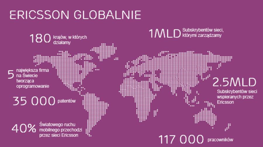 Ericsson globalnie