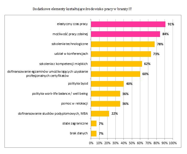 Benefity oferowane przez firmy informatyczne