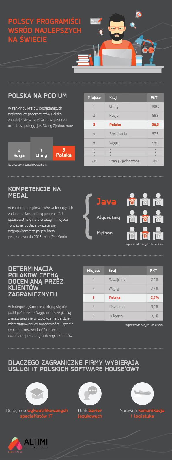 programisci Altimi