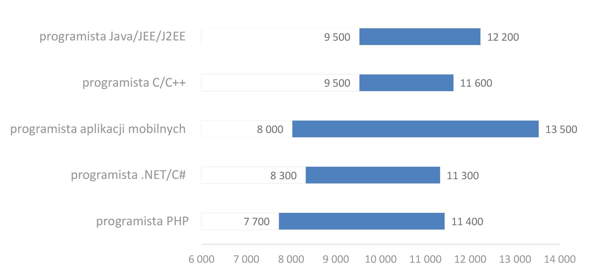 wynagrodzenia programistów 2017 2018